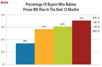 Redfin: More Buyers Expect Price Gains, Few Concerned over Fiscal Cliff