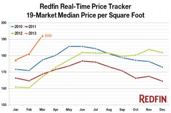 Redfin: Spring Season Kicks Off with Surge in Prices, Flat Inventory