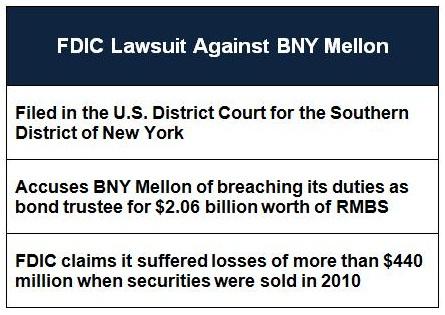 FDIC BNY Mellon