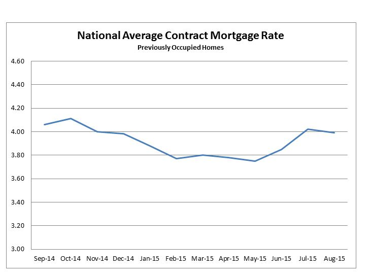 National Average Contract Mortgage Rate for Previously Occupied Homes