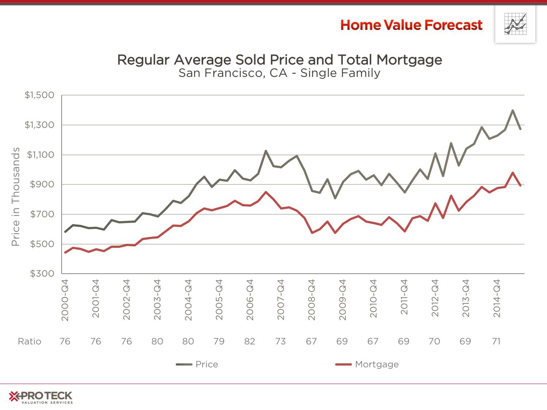 Real-Estate-Market-Trends-September-2015-a