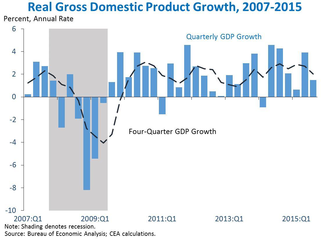 GDP_Q32015