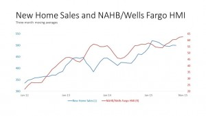 New-Home-Sales-and-NAHB-1024x576