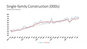 Single-family-Construction-000s-1024x576