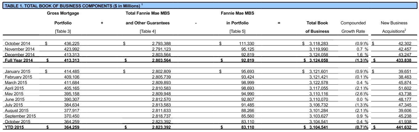 12-1 Fannie Mae MVS graph