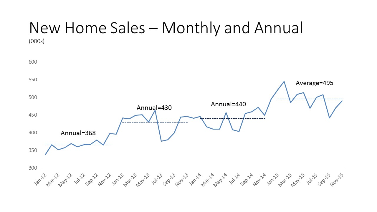 New-Home-Sales-–-Monthly-and-Annual