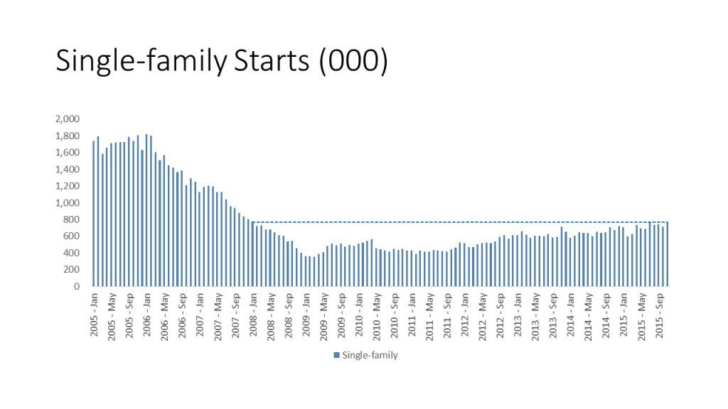 Single-family-Starts-000-1024x576