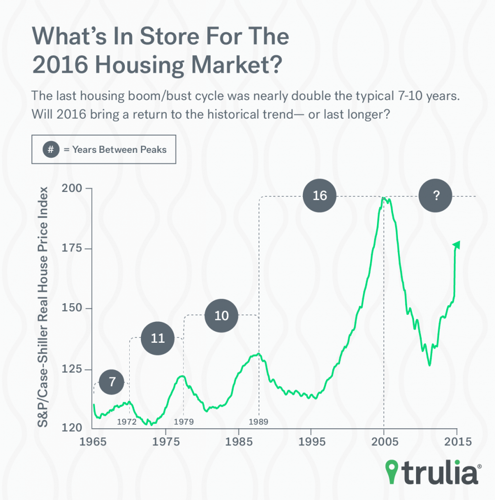 Trulia_2016Predictions_BoomBustCycles