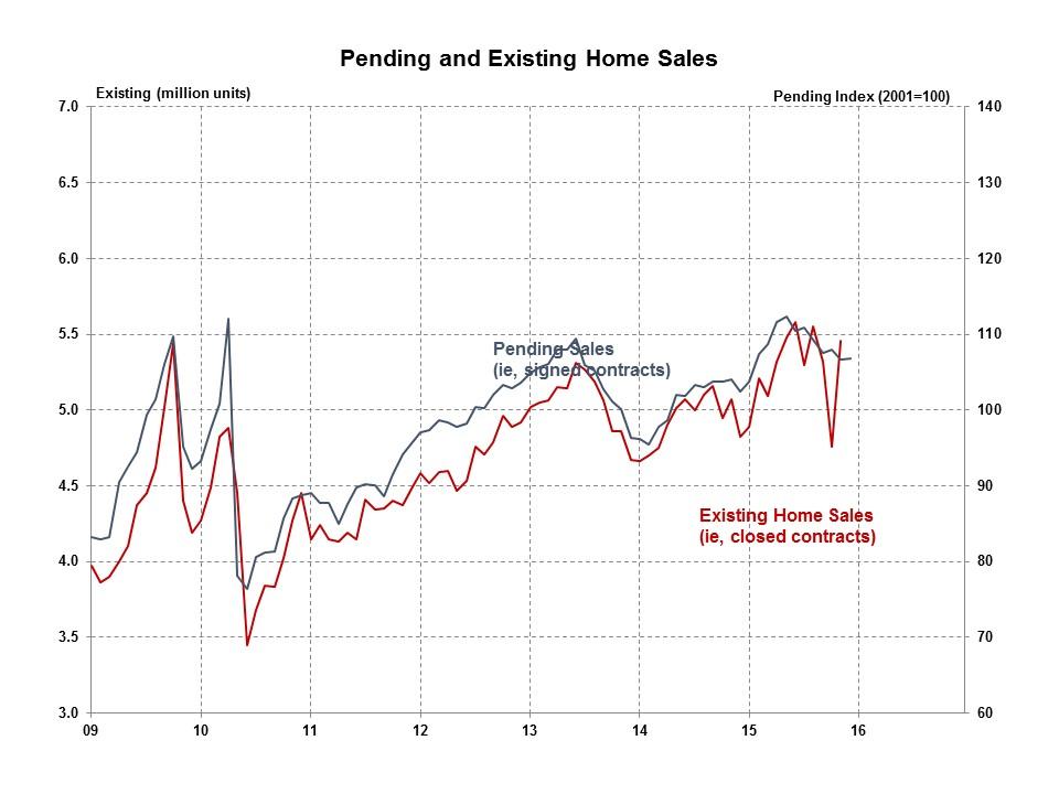 Pending-Home-Sales-December-2015