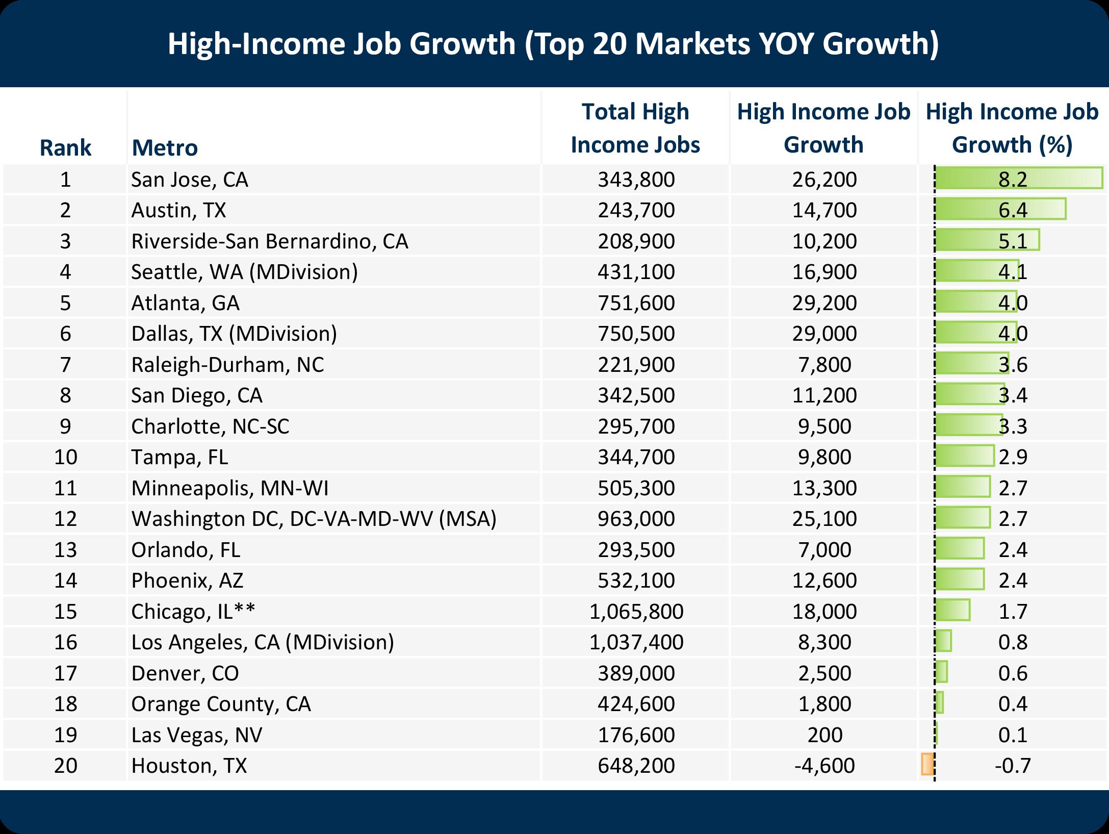 High-Income-Job-Growth_Top20