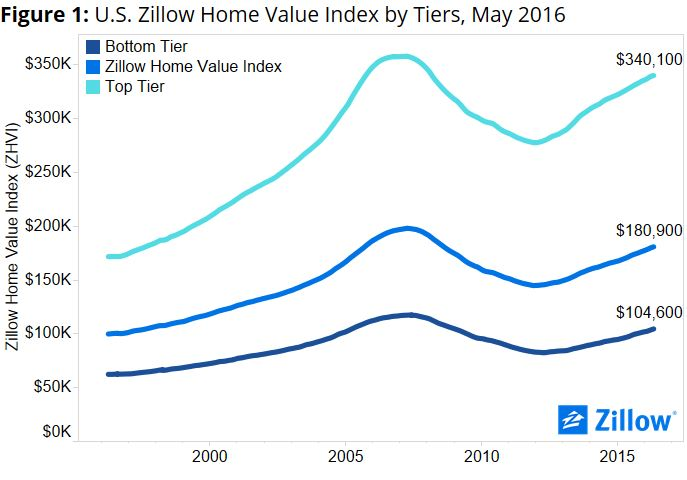 6-24 zillow graph