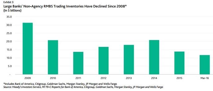 Jpmorgan Mortgage Backed Securities