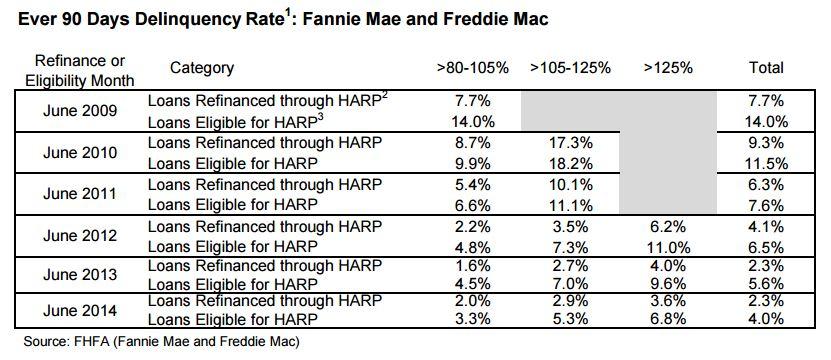 7-18 FHFA Graph 2