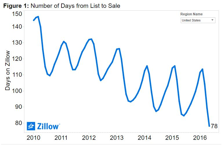 7-22 Zillow graph