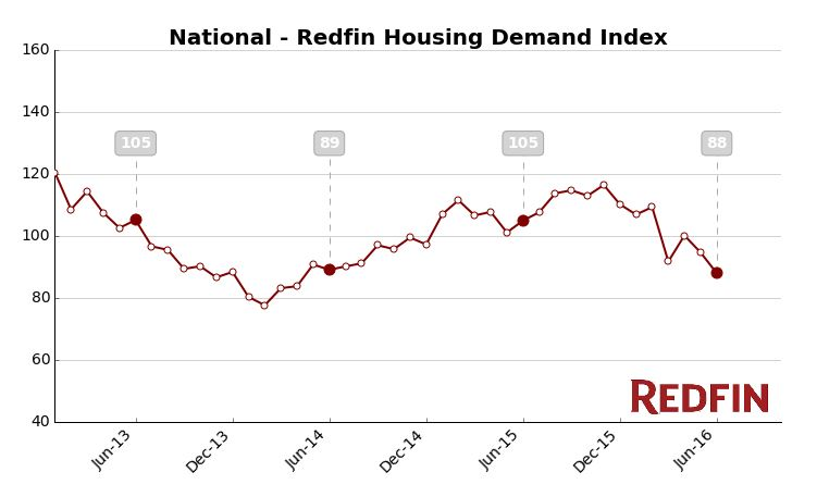 7-26 Redfin graph