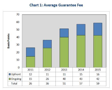 8-1 G Fees graph