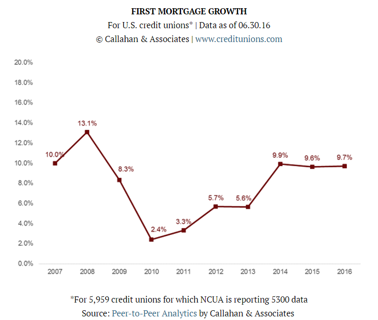 8-11 First Mortgage Growth