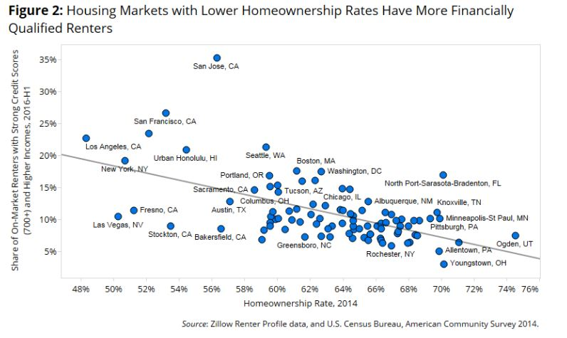 8-12 Zillow graph