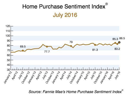 8-8 Fannie Mae graph