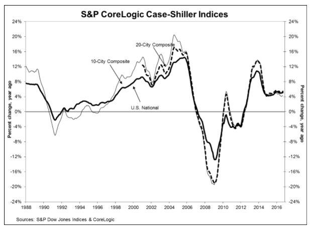 case-shiller-graph