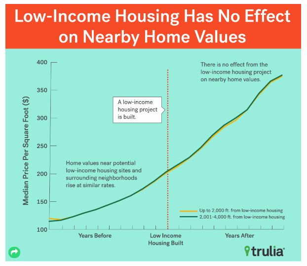 Does Low-Income Housing Affect Property Values? - theMReport com
