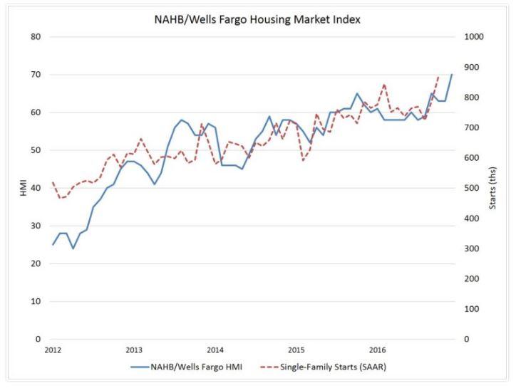12-15-nahb-graph