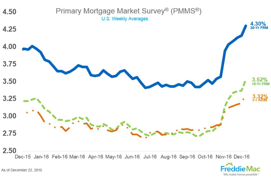 12-21-rates-graph