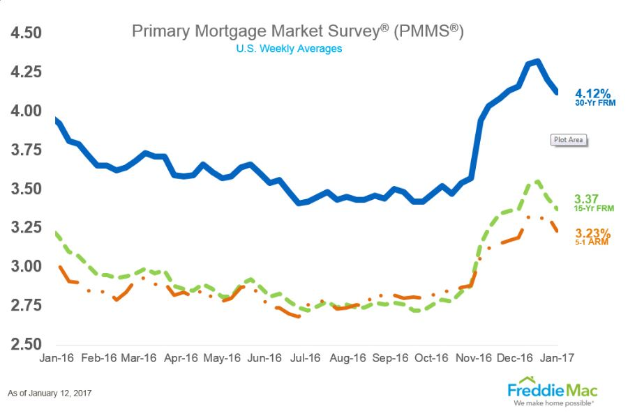 are mortgage rates back on a downward trend? - themreport