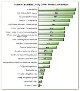 NAHB Chart