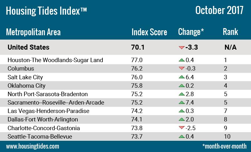 Housing Tides Top 10 Markets October 2017